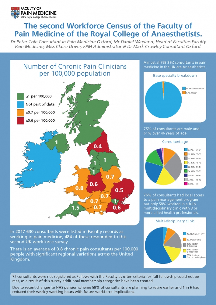 Infographic of the results of the FPM workforce census