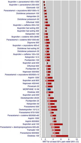 League table of analgesic efficacy